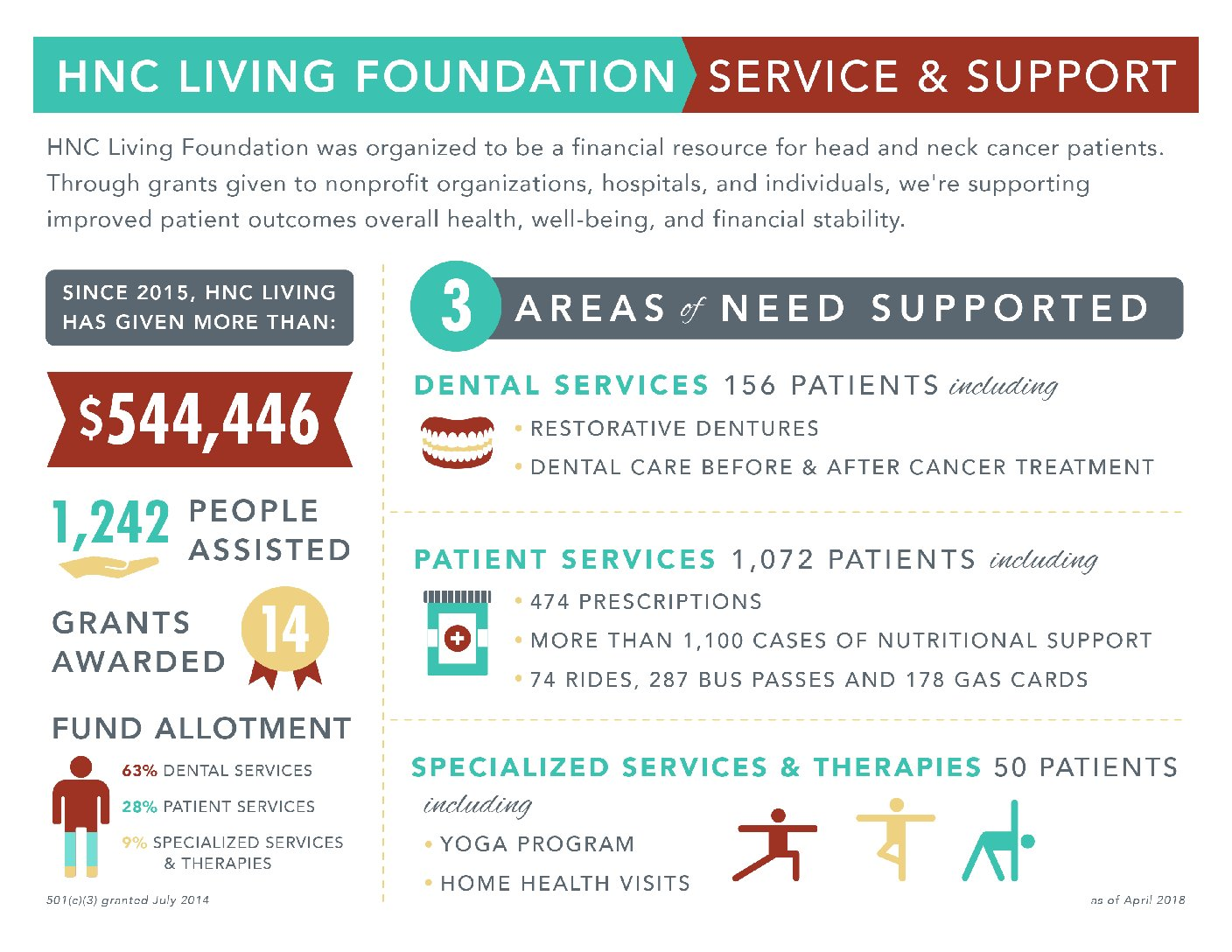 HNC Living Foundation Infographic