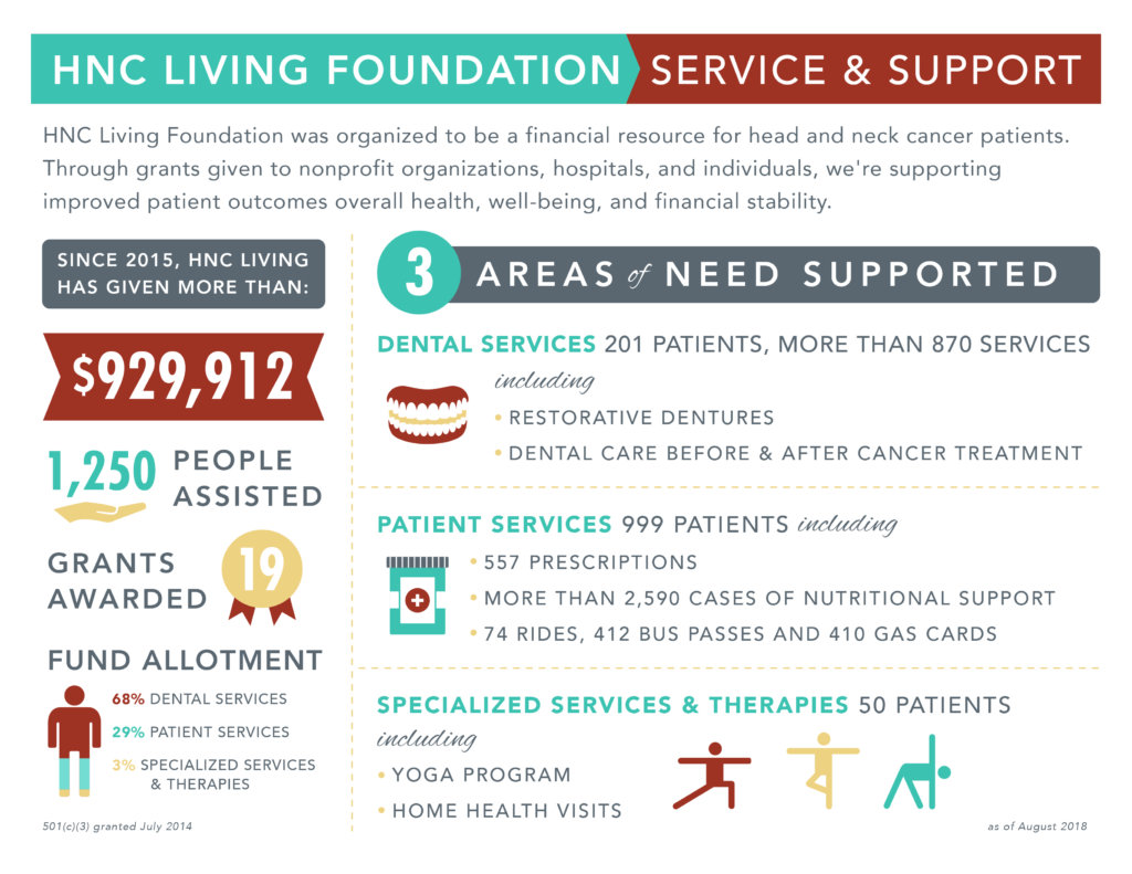 HNC Living infographic